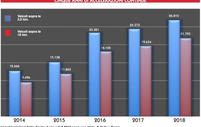 Mercato Italia 2018