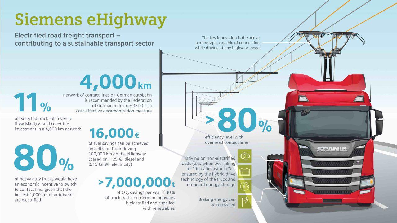 autostrade elettrificate